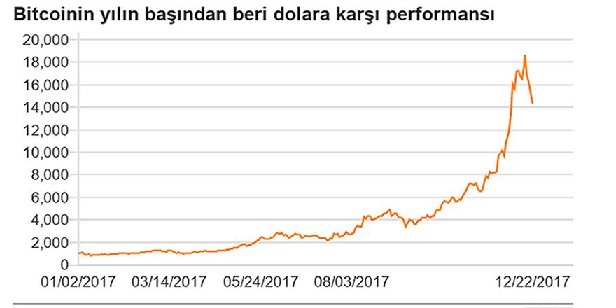Bitcoin bir günde yüzde 20 değer kaybetti